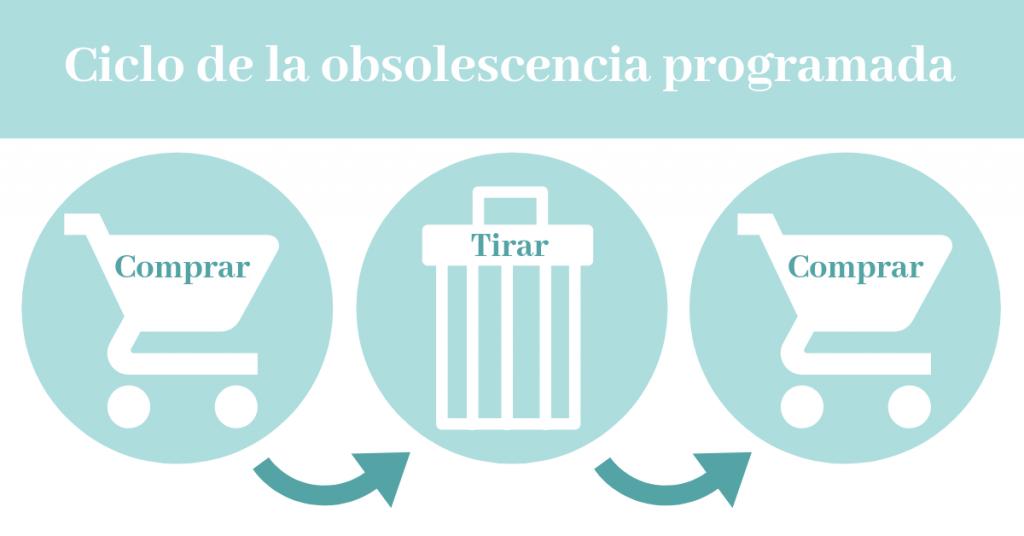 infografia del ciclo de la obsolescencia programada
