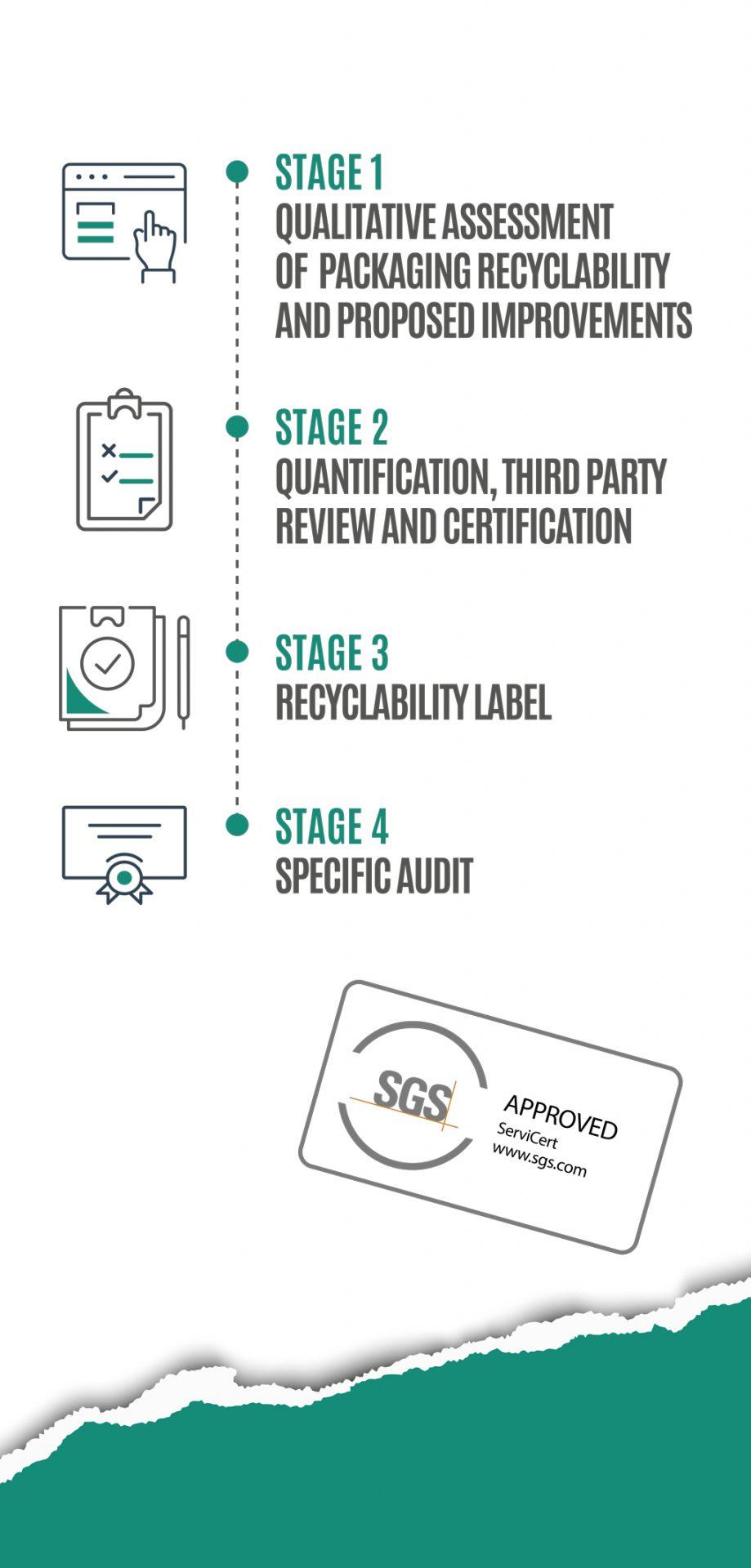 DRIADE-SELLO-RECICLABILIDAD-Infografia-fases